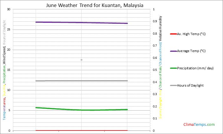 Graph of weather in Kuantan in June