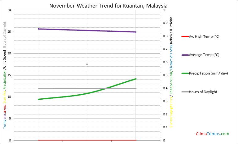 Graph of weather in Kuantan in November