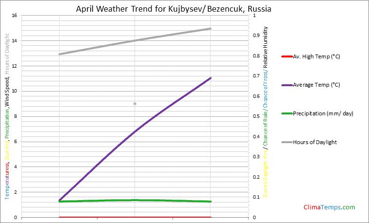 Graph of weather in Kujbysev/ Bezencuk in April