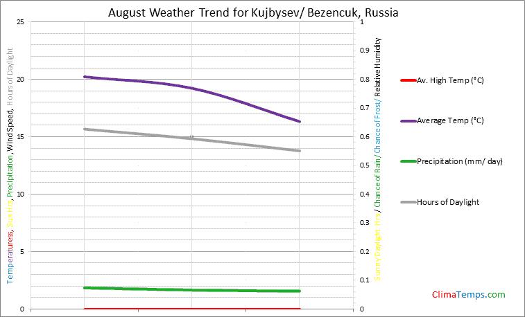 Graph of weather in Kujbysev/ Bezencuk in August