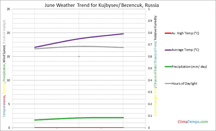 Graph of weather in Kujbysev/ Bezencuk in June