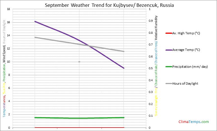 Graph of weather in Kujbysev/ Bezencuk in September