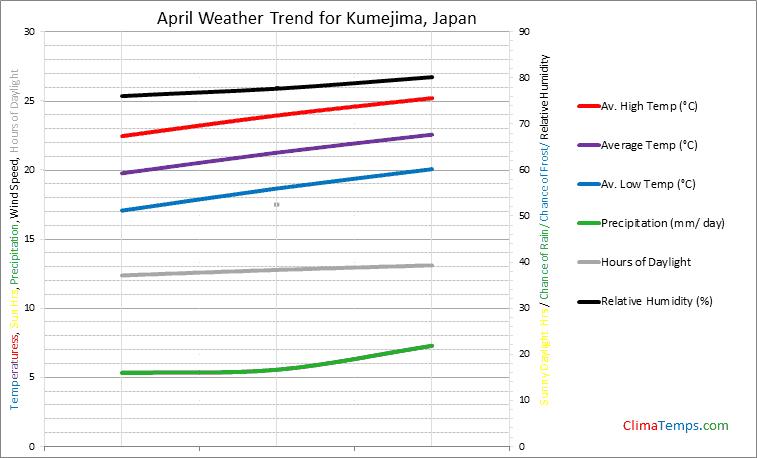 Graph of weather in Kumejima in April