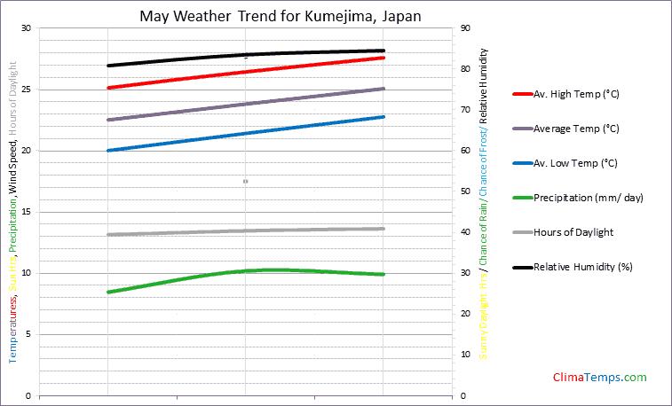 Graph of weather in Kumejima in May