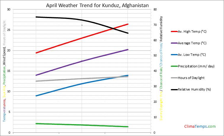 Graph of weather in Kunduz in April