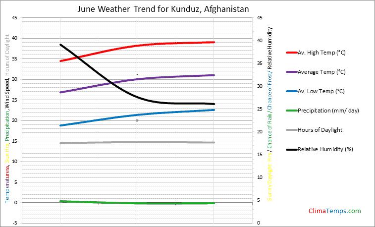 Graph of weather in Kunduz in June