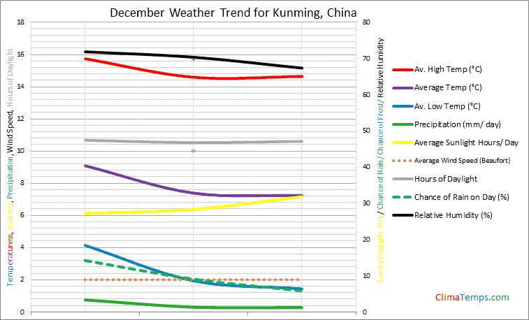 Graph of weather in Kunming in December