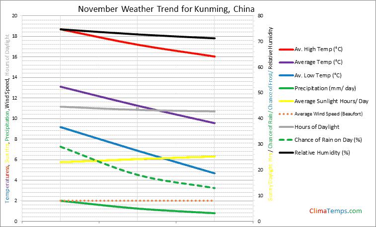 Graph of weather in Kunming in November