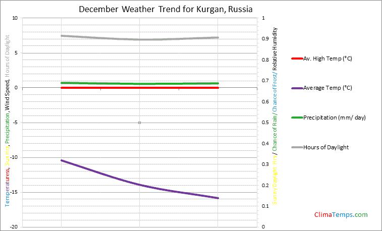 Graph of weather in Kurgan in December