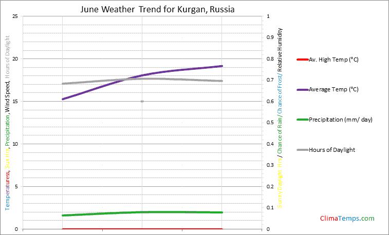 Graph of weather in Kurgan in June
