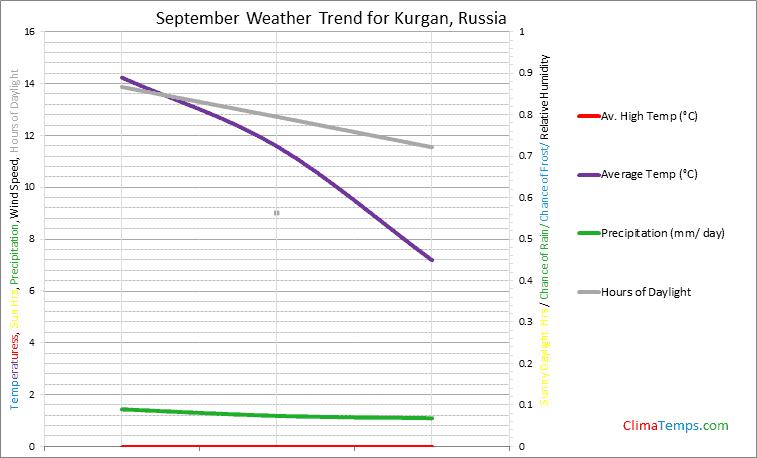 Graph of weather in Kurgan in September