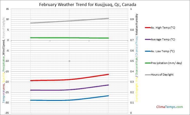 Graph of weather in Kuujjuaq, Qc in February