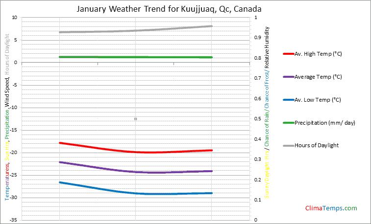 Graph of weather in Kuujjuaq, Qc in January