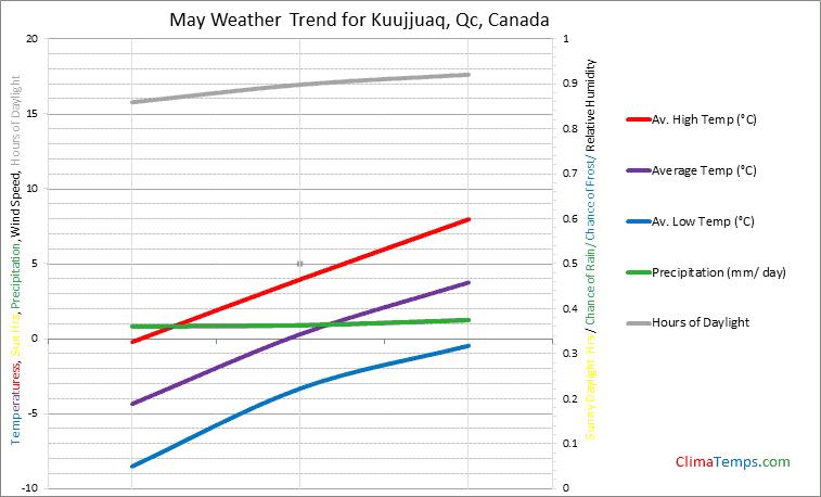 Graph of weather in Kuujjuaq, Qc in May