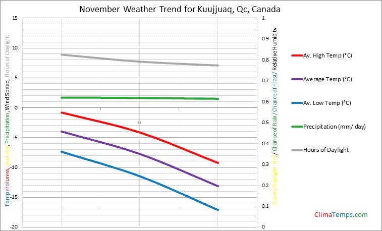 Graph of weather in Kuujjuaq, Qc in November
