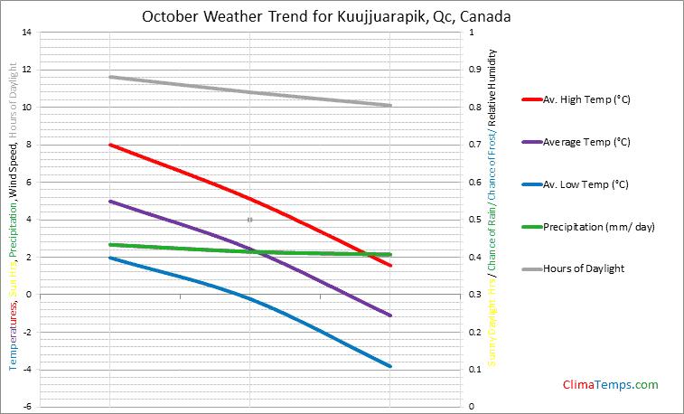 Graph of weather in Kuujjuarapik, Qc in October