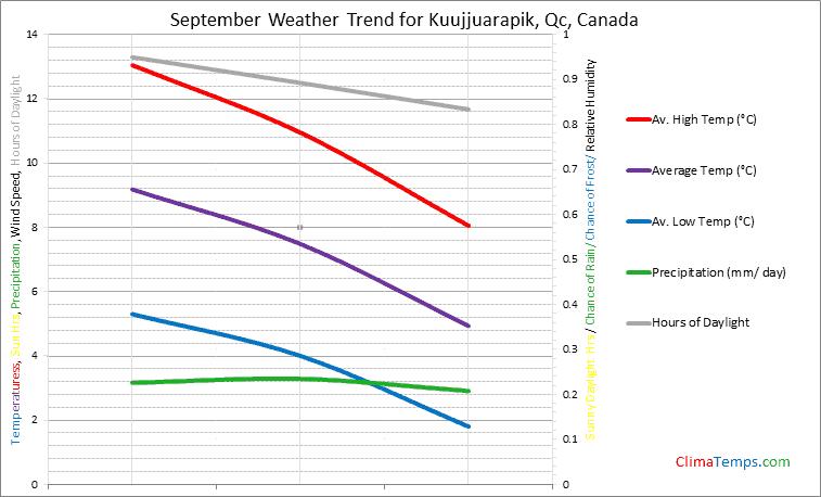 Graph of weather in Kuujjuarapik, Qc in September