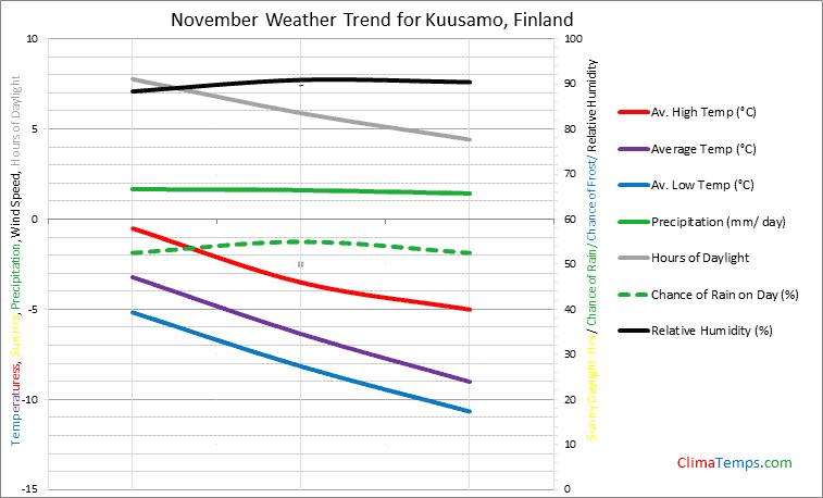 Graph of weather in Kuusamo in November