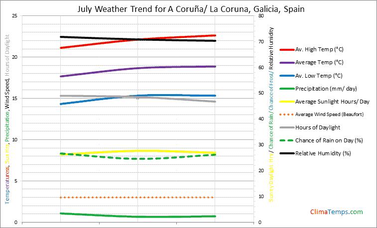 Graph of weather in A Coruña/ La Coruna, Galicia in July