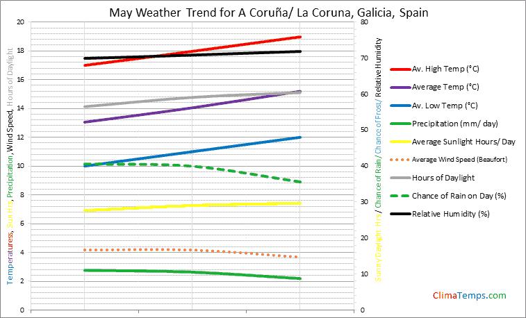 Graph of weather in A Coruña/ La Coruna, Galicia in May