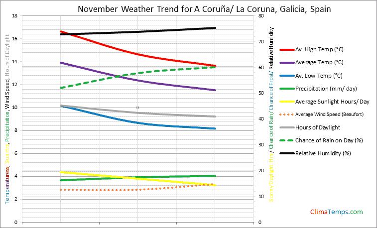 Graph of weather in A Coruña/ La Coruna, Galicia in November