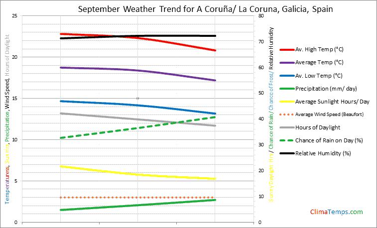 Graph of weather in A Coruña/ La Coruna, Galicia in September