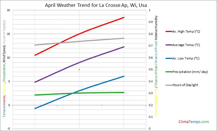 Graph of weather in La Crosse Ap, Wi in April
