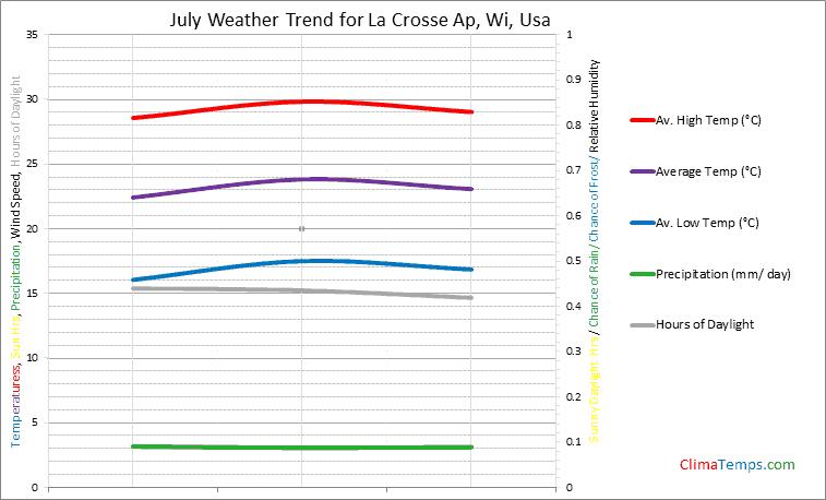 Graph of weather in La Crosse Ap, Wi in July