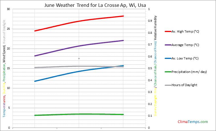 Graph of weather in La Crosse Ap, Wi in June