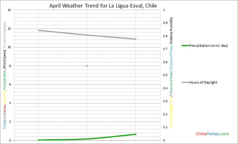 Graph of weather in La Ligua-Esval in April