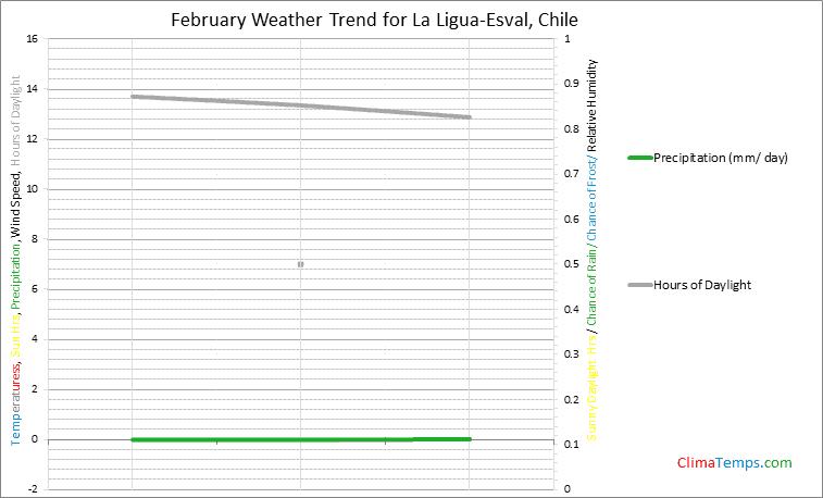 Graph of weather in La Ligua-Esval in February