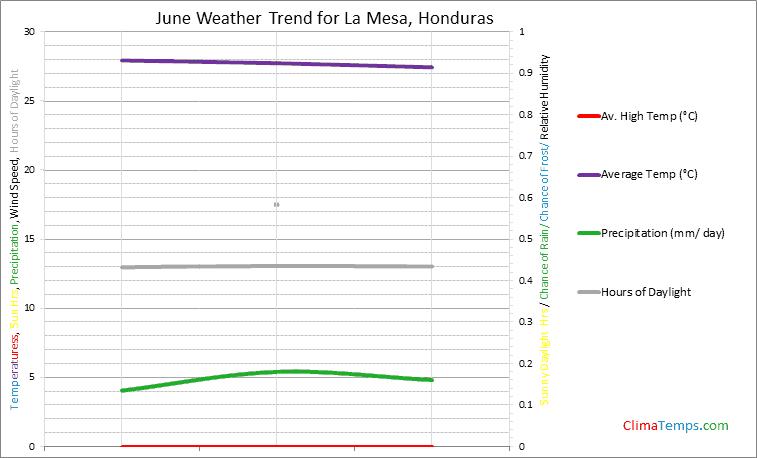 Graph of weather in La Mesa in June
