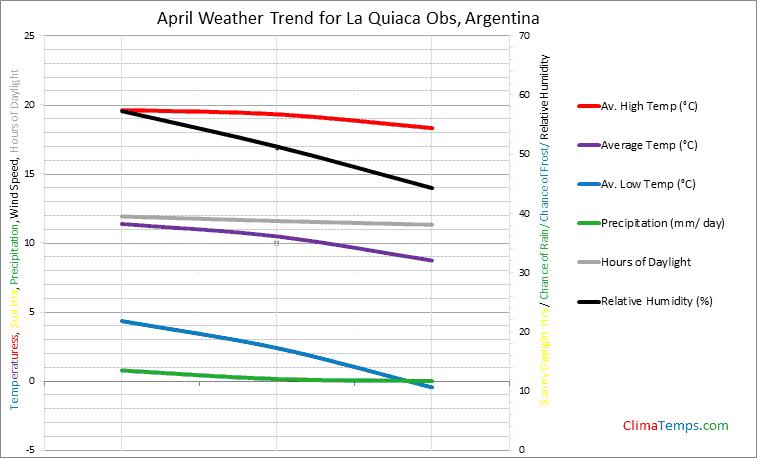 Graph of weather in La Quiaca Obs in April