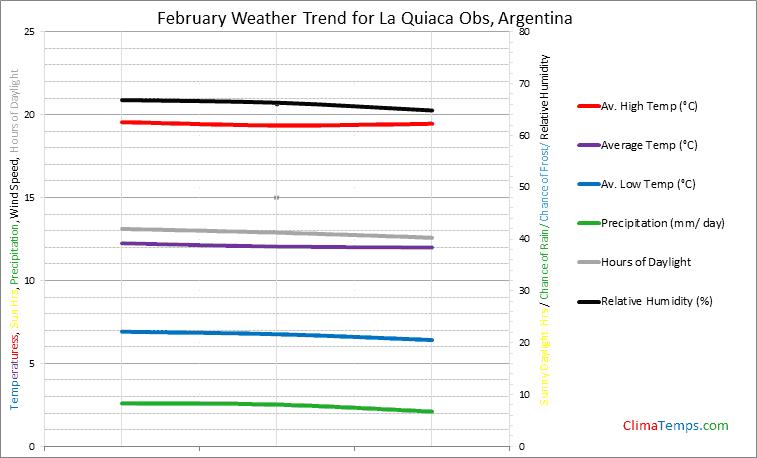 Graph of weather in La Quiaca Obs in February
