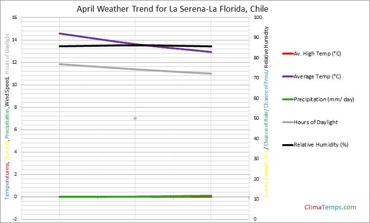 Graph of weather in La Serena-La Florida in April