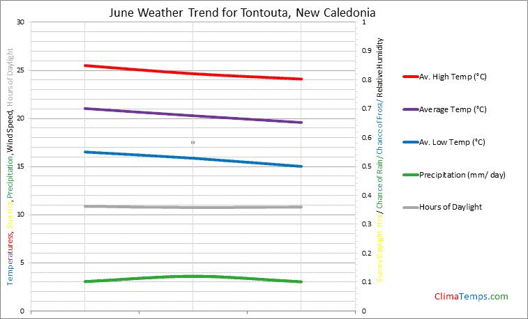 Graph of weather in Tontouta in June