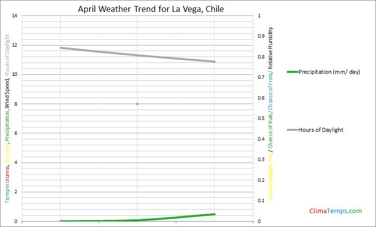 Graph of weather in La Vega in April