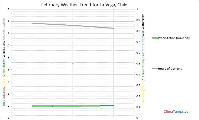 Graph of weather in La Vega in February
