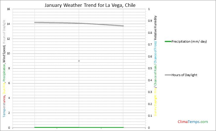 Graph of weather in La Vega in January