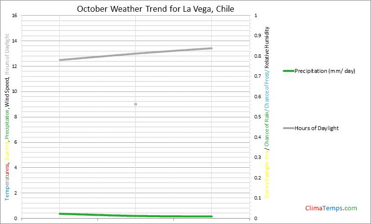 Graph of weather in La Vega in October