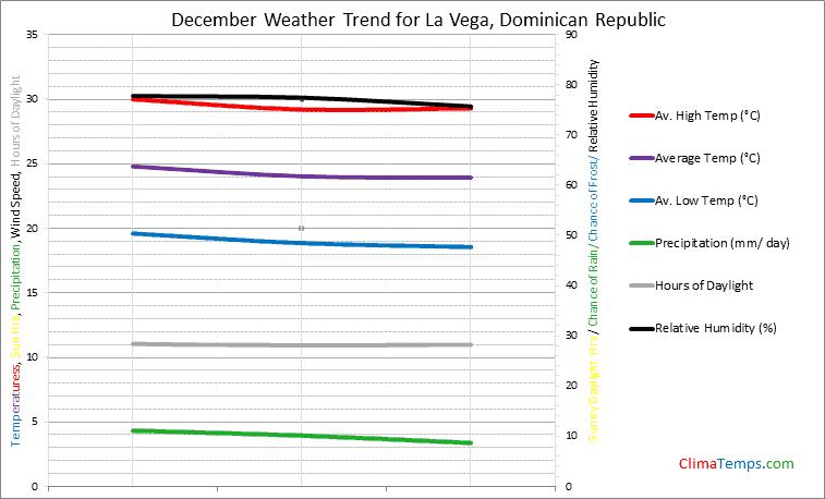 Graph of weather in La Vega in December