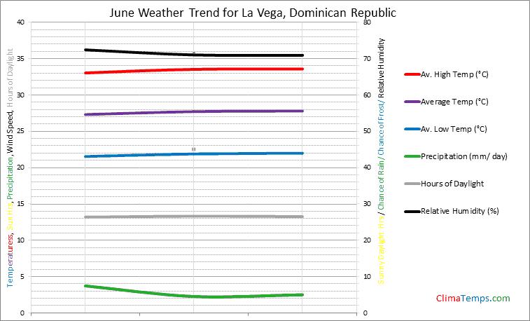 Graph of weather in La Vega in June