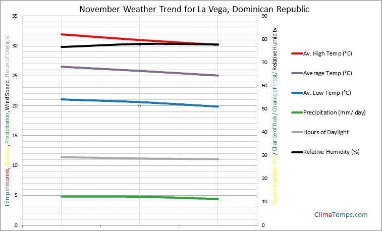 Graph of weather in La Vega in November
