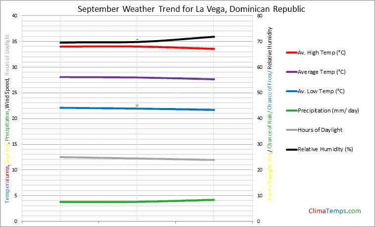 Graph of weather in La Vega in September
