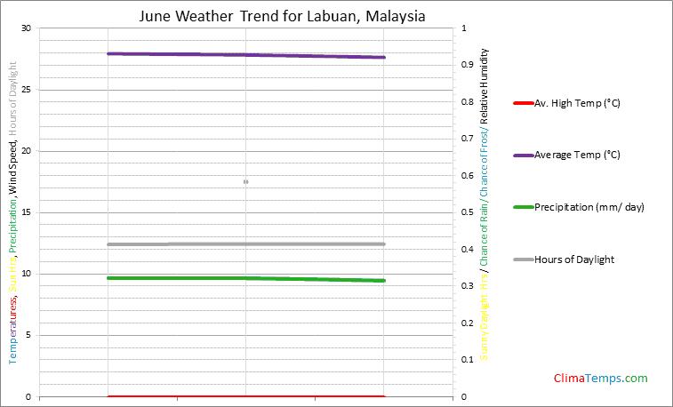 Graph of weather in Labuan in June