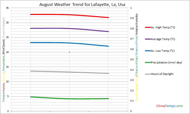 Graph of weather in Lafayette, La in August