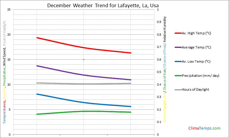 Graph of weather in Lafayette, La in December
