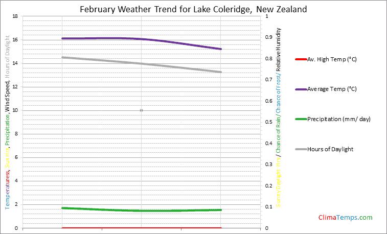 Graph of weather in Lake Coleridge in February