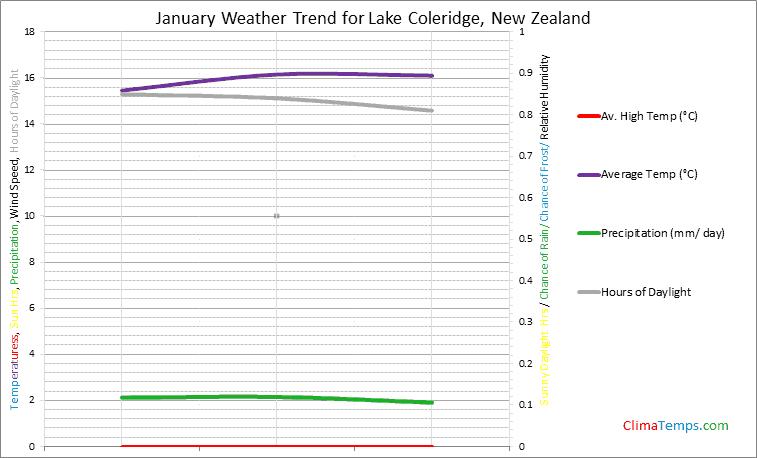 Graph of weather in Lake Coleridge in January