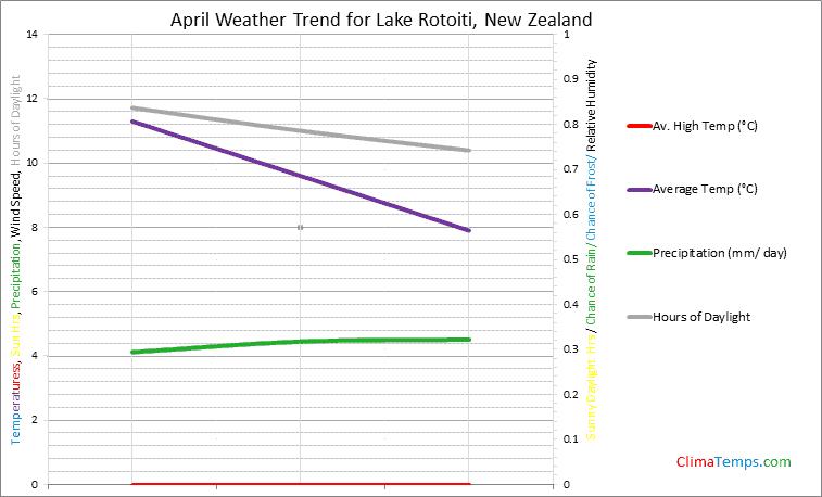 Graph of weather in Lake Rotoiti in April